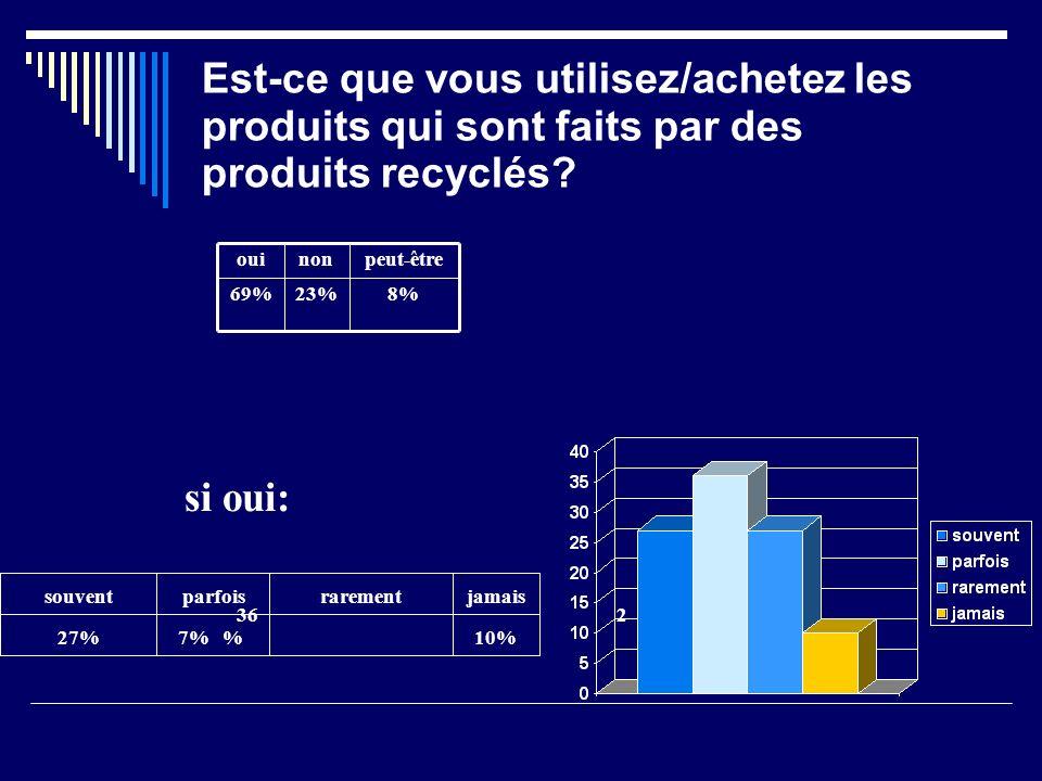 Est-ce que vous utilisez/achetez les produits qui sont faits par des produits recyclés.