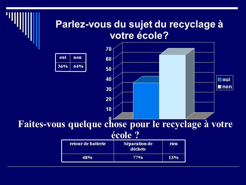 Parlez-vous du sujet du recyclage à votre école.