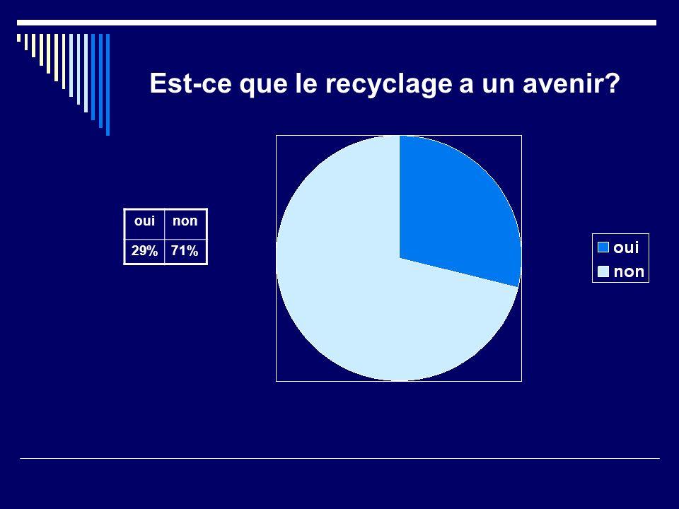 Est-ce que le recyclage a un avenir ouinon 29%71%