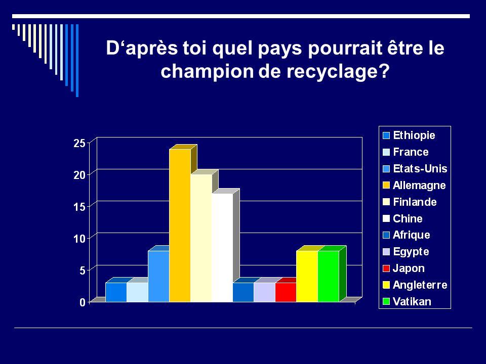 Daprès toi quel pays pourrait être le champion de recyclage