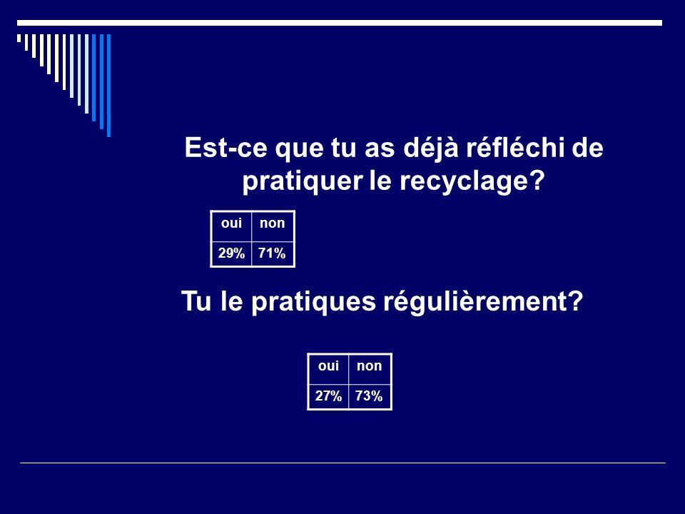 Est-ce que tu as déjà réfléchi de pratiquer le recyclage.