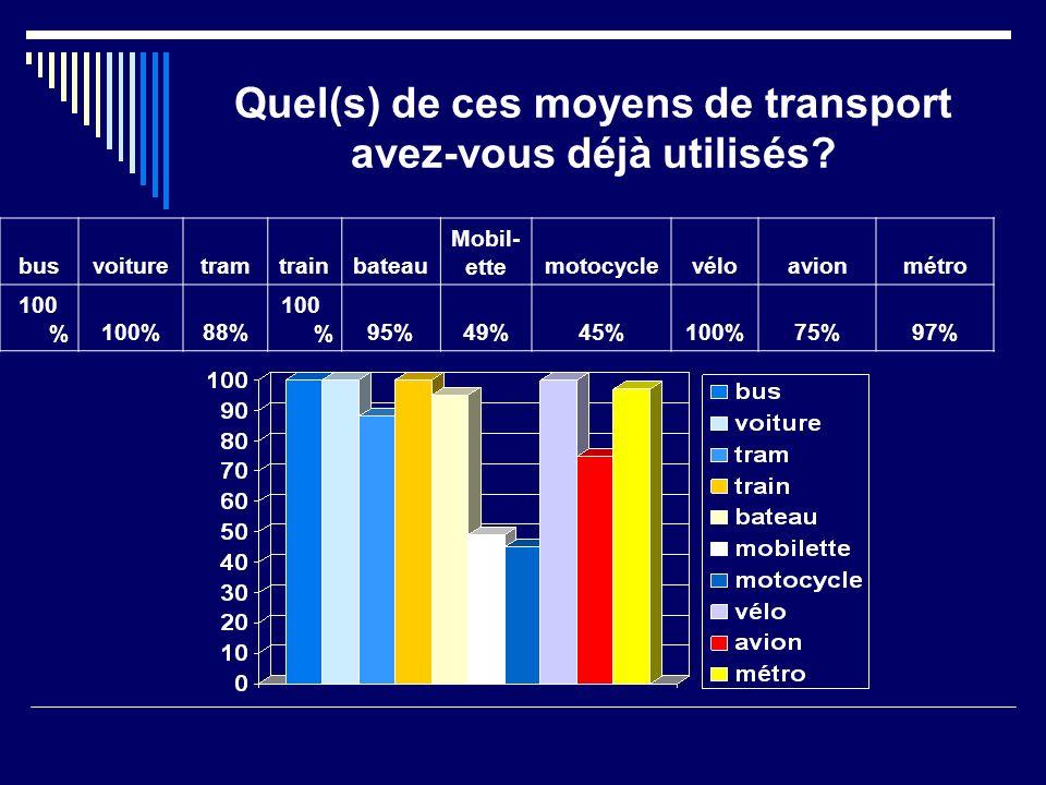 Combien de vélos avez-vous à la maison? rien 234567891012 3%6%9%26%15%12%10%12%1%4%1%