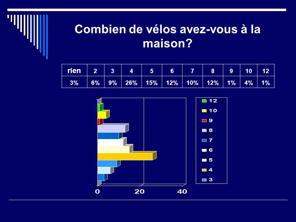 Combien de vélos avez-vous à la maison rien 234567891012 3%6%9%26%15%12%10%12%1%4%1%