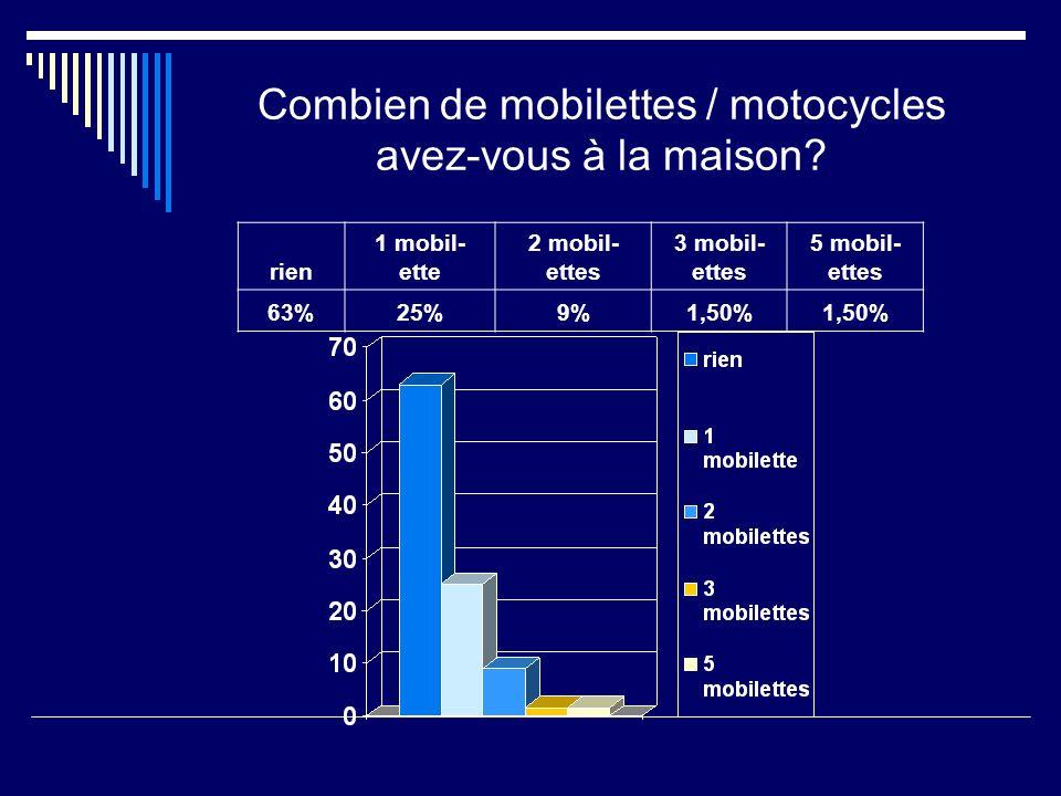 Combien de mobilettes / motocycles avez-vous à la maison.