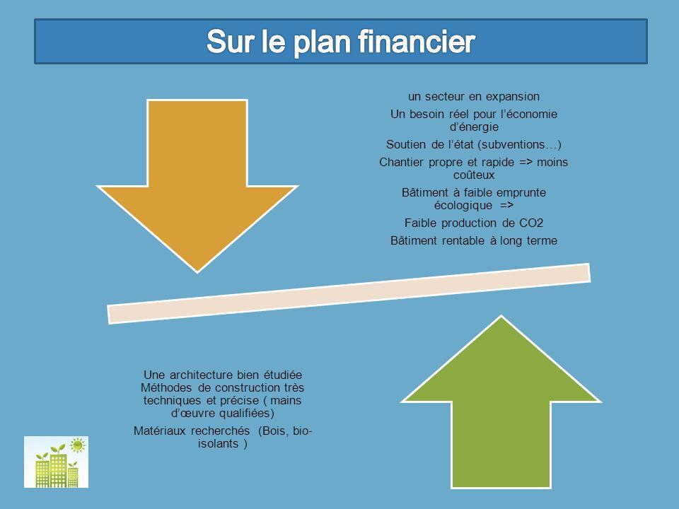 un secteur en expansion Un besoin réel pour léconomie dénergie Soutien de létat (subventions…) Chantier propre et rapide => moins coûteux Bâtiment à f