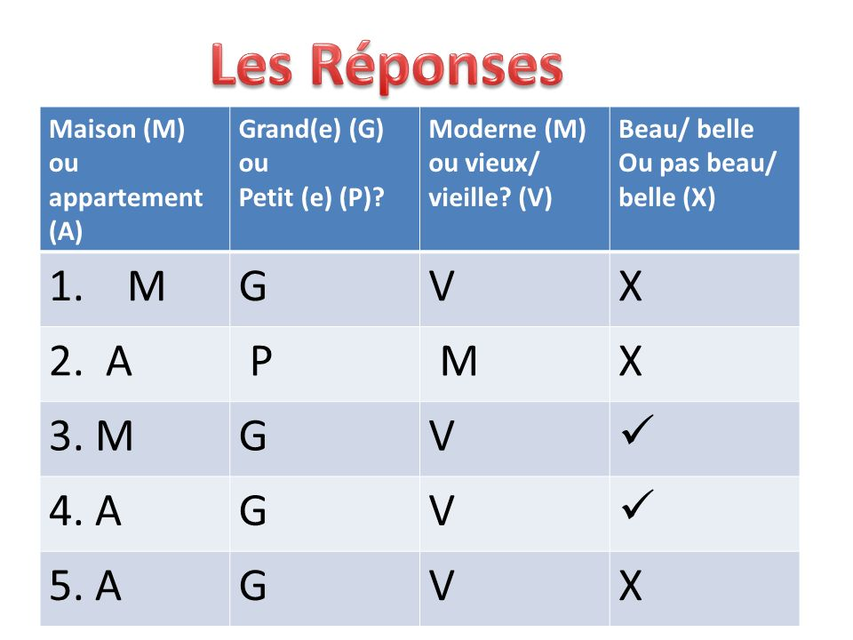 Maison (M) ou appartement (A) Grand(e) (G) ou Petit (e) (P)? Moderne (M) ou vieux/ vieille? (V) Beau/ belle Ou pas beau/ belle (X) 1. MGVX 2. A P MX 3