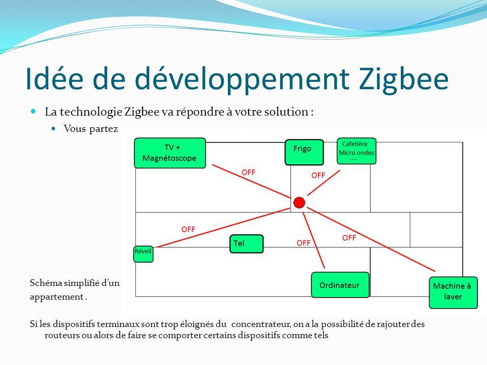 Idée de développement Zigbee La technologie Zigbee va répondre à votre solution : Vous partez Schéma simplifié dun appartement. Si les dispositifs ter