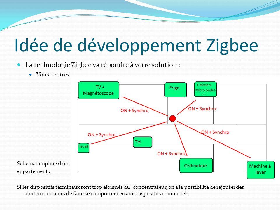 Idée de développement Zigbee La technologie Zigbee va répondre à votre solution : Vous rentrez Schéma simplifié dun appartement. Si les dispositifs te