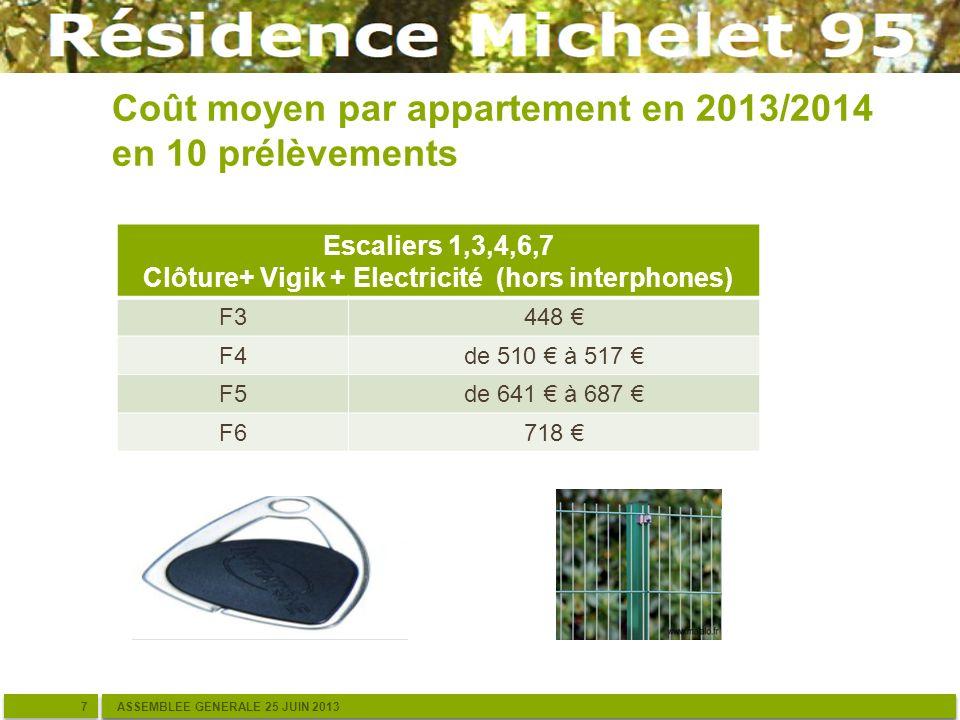 Coût moyen par appartement en 2013/2014 en 10 prélèvements ASSEMBLEE GENERALE 25 JUIN 2013 Escaliers 1,3,4,6,7 Clôture+ Vigik + Electricité (hors interphones) F3448 F4de 510 à 517 F5de 641 à 687 F6718