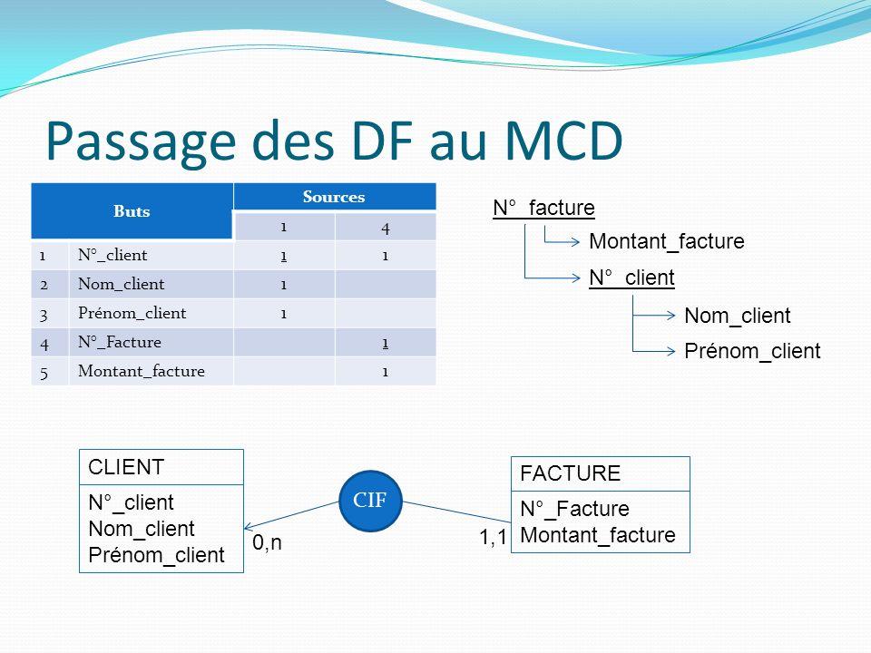Passage des DF au MCD Buts Sources 14 1N°_client11 2Nom_client1 3Prénom_client1 4N°_Facture1 5Montant_facture1 N°_facture Montant_facture N°_client Pr
