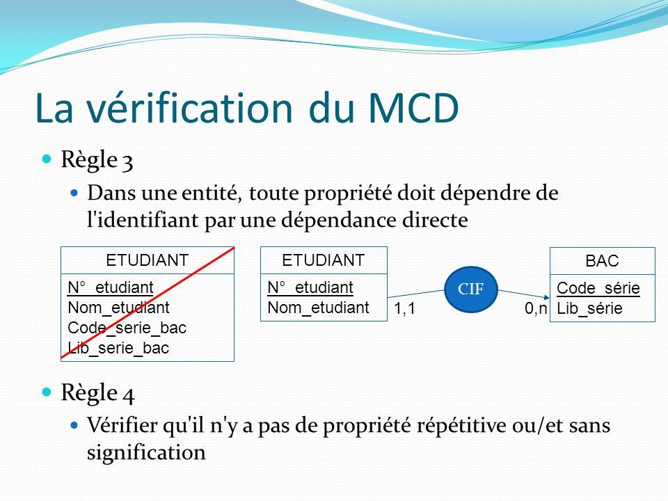 La vérification du MCD Règle 3 Dans une entité, toute propriété doit dépendre de l'identifiant par une dépendance directe Règle 4 Vérifier qu'il n'y a