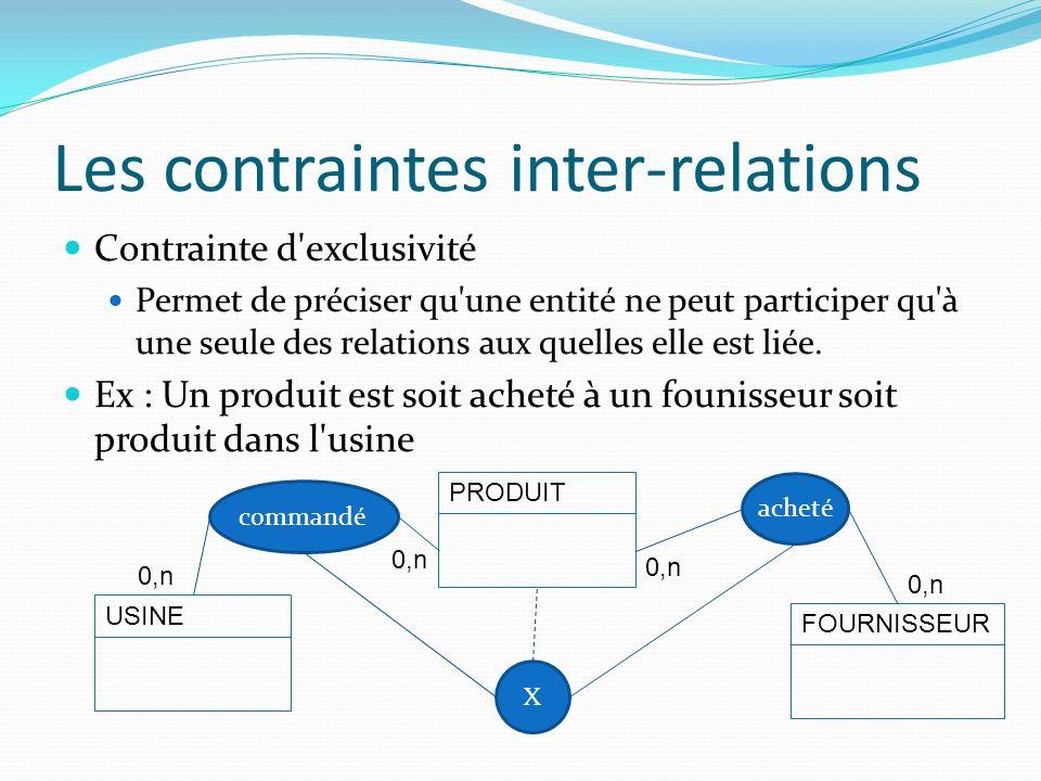 Les contraintes inter-relations Contrainte d'exclusivité Permet de préciser qu'une entité ne peut participer qu'à une seule des relations aux quelles
