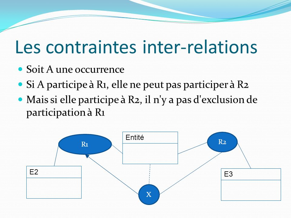 Les contraintes inter-relations Soit A une occurrence Si A participe à R1, elle ne peut pas participer à R2 Mais si elle participe à R2, il n'y a pas