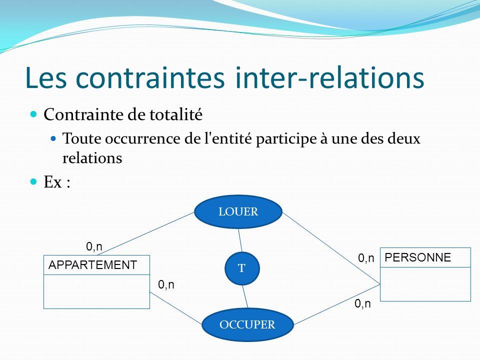 Les contraintes inter-relations Contrainte de totalité Toute occurrence de l'entité participe à une des deux relations Ex : APPARTEMENT PERSONNE LOUER