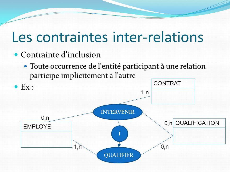 Les contraintes inter-relations Contrainte d'inclusion Toute occurrence de l'entité participant à une relation participe implicitement à l'autre Ex :