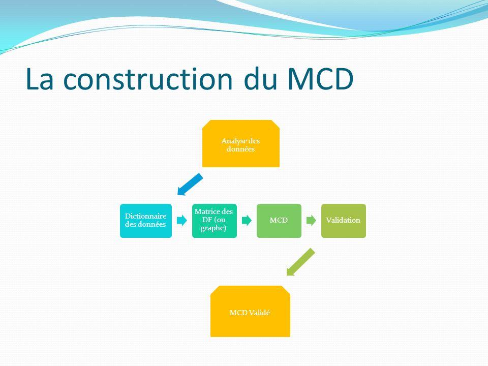 La construction du MCD Analyse des données Dictionnaire des données Matrice des DF (ou graphe) MCDValidation MCD Validé