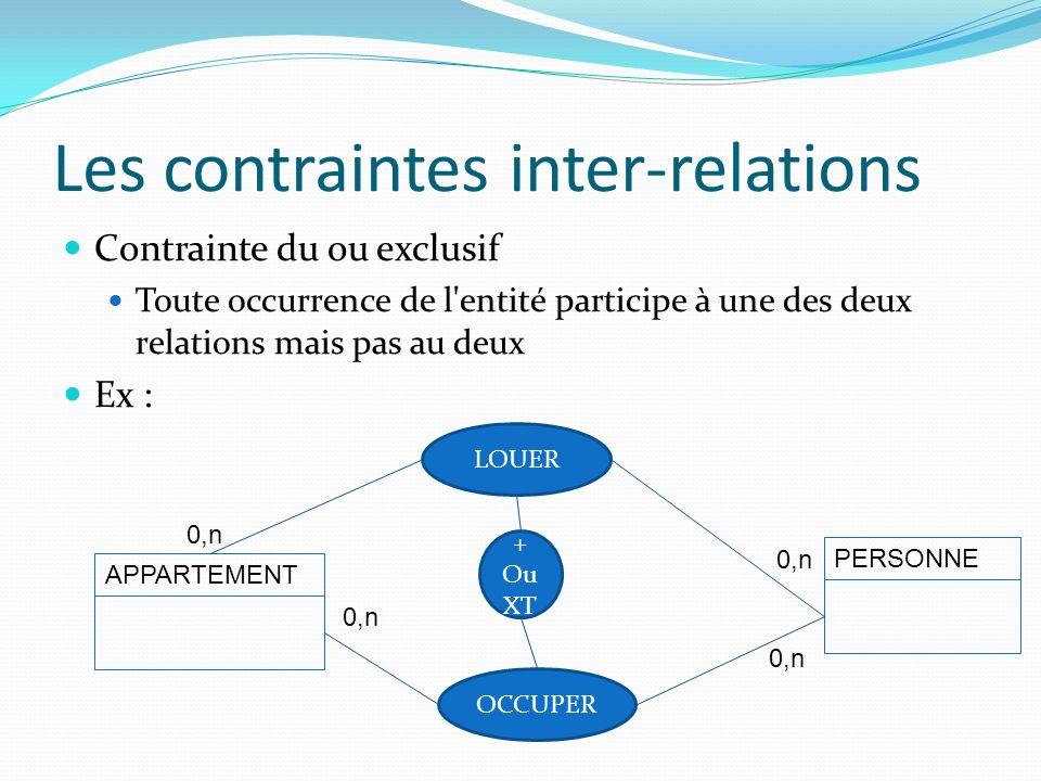 Les contraintes inter-relations Contrainte du ou exclusif Toute occurrence de l'entité participe à une des deux relations mais pas au deux Ex : APPART