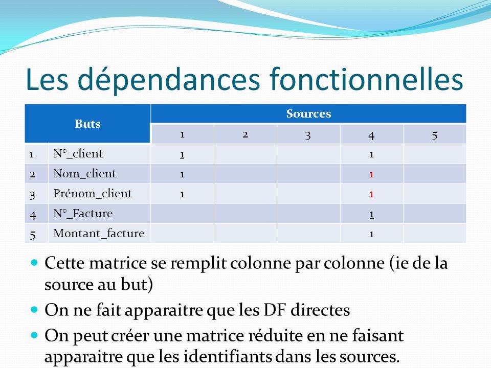 Les dépendances fonctionnelles Buts Sources 12345 1N°_client11 2Nom_client11 3Prénom_client11 4N°_Facture1 5Montant_facture1 Cette matrice se remplit