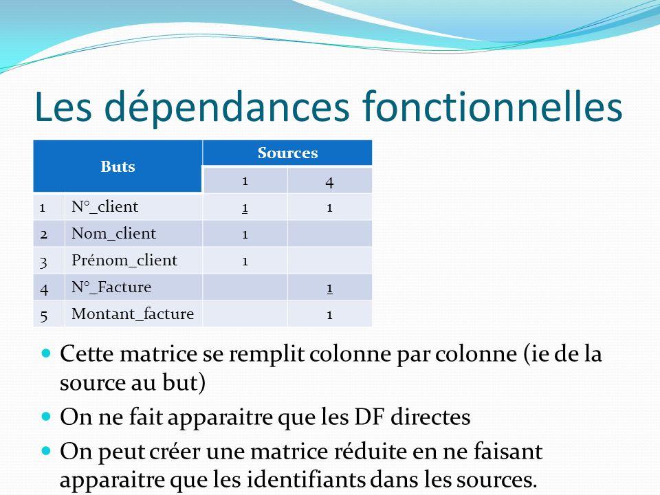 Les dépendances fonctionnelles Buts Sources 14 1N°_client11 2Nom_client1 3Prénom_client1 4N°_Facture1 5Montant_facture1 Cette matrice se remplit colon