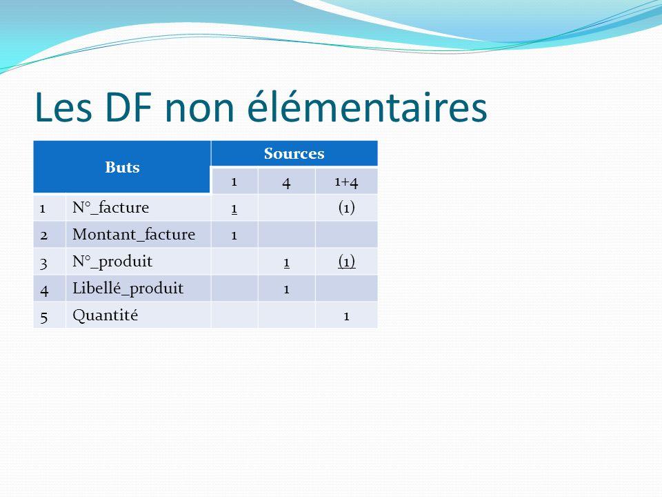 Les DF non élémentaires Buts Sources 141+4 1N°_facture1(1) 2Montant_facture1 3N°_produit1(1) 4Libellé_produit1 5Quantité1