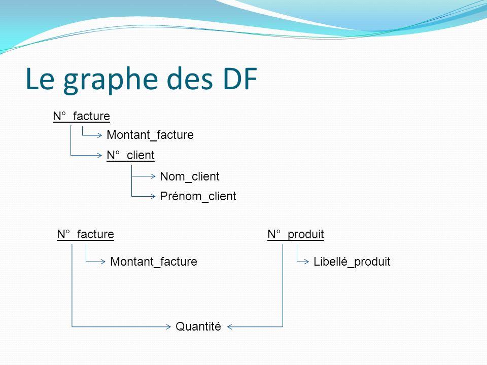 Le graphe des DF N°_facture Montant_facture N°_client Prénom_client Nom_client N°_facture Montant_facture N°_produit Libellé_produit Quantité