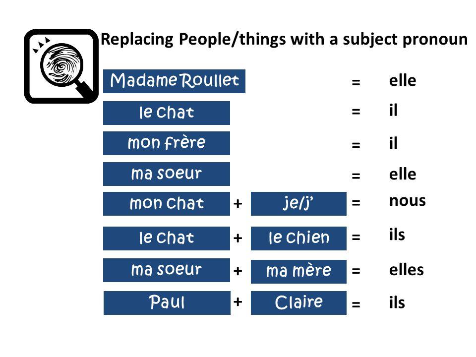 ma soeur le chat ma mère Paul Replacing People/things with a subject pronoun Madame Roullet = mon frère le chien Claire + + + = = = = = elle il ils elles ils ma soeur = elle mon chatje/j + = nous