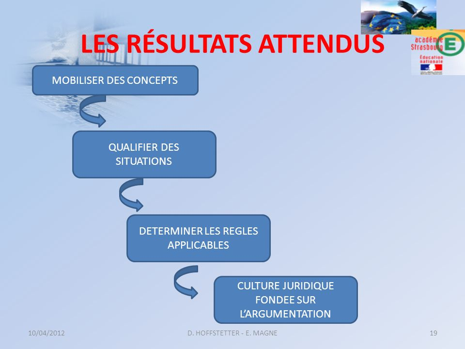 LES RÉSULTATS ATTENDUS 10/04/2012D. HOFFSTETTER - E. MAGNE19 MOBILISER DES CONCEPTS QUALIFIER DES SITUATIONS DETERMINER LES REGLES APPLICABLES CULTURE