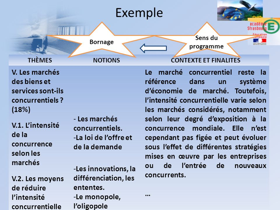 10/04/2012D. HOFFSTETTER - E. MAGNE50 THÈMESNOTIONSCONTEXTE ET FINALITES V. Les marchés des biens et services sont-ils concurrentiels ? (18%) V.1. Lin