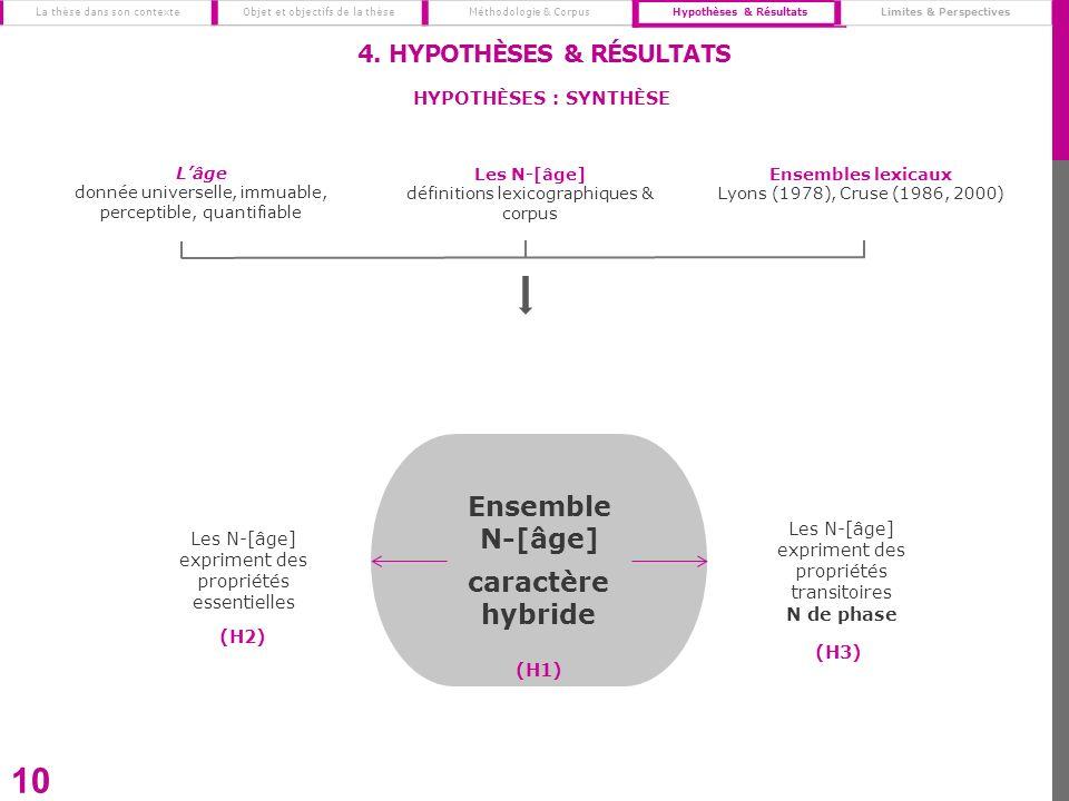Ensemble N-[âge] caractère hybride 10 Les N-[âge] expriment des propriétés essentielles Les N-[âge] expriment des propriétés transitoires N de phase 4