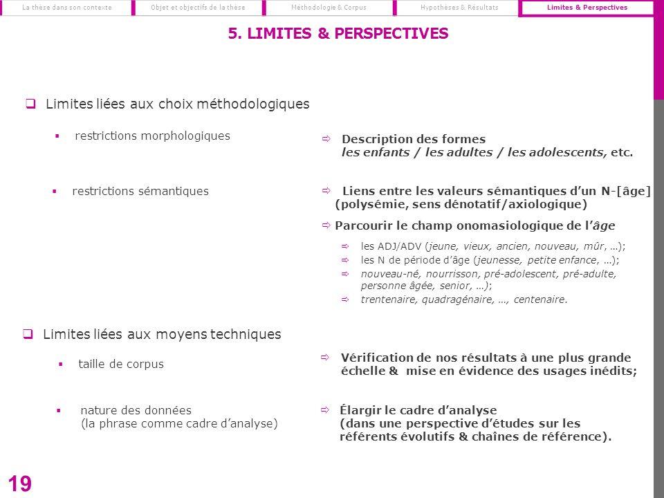 19 5. LIMITES & PERSPECTIVES La thèse dans son contexte Objet et objectifs de la thèseMéthodologie & CorpusHypothèses & RésultatsLimites & Perspective