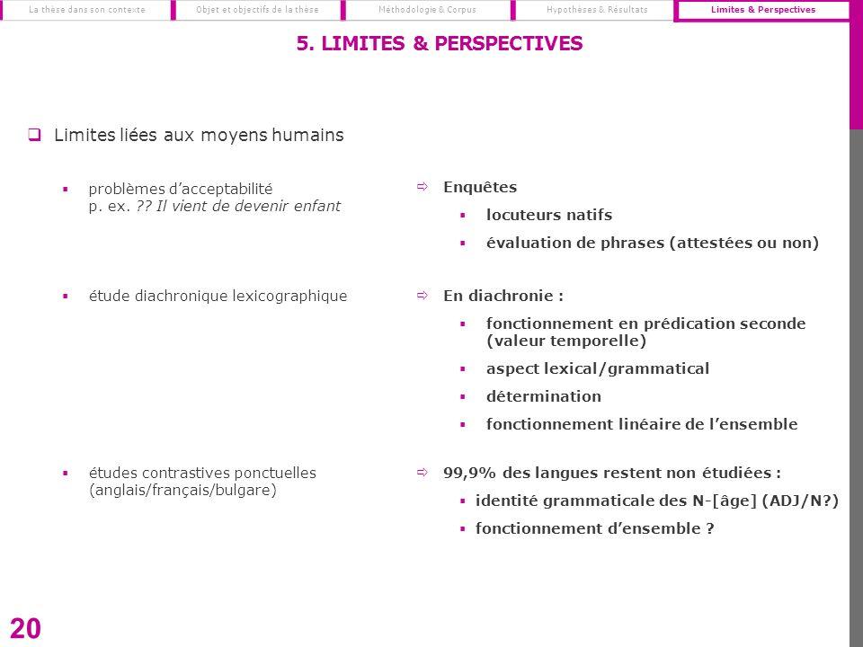 20 5. LIMITES & PERSPECTIVES La thèse dans son contexte Objet et objectifs de la thèseMéthodologie & CorpusHypothèses & RésultatsLimites & Perspective