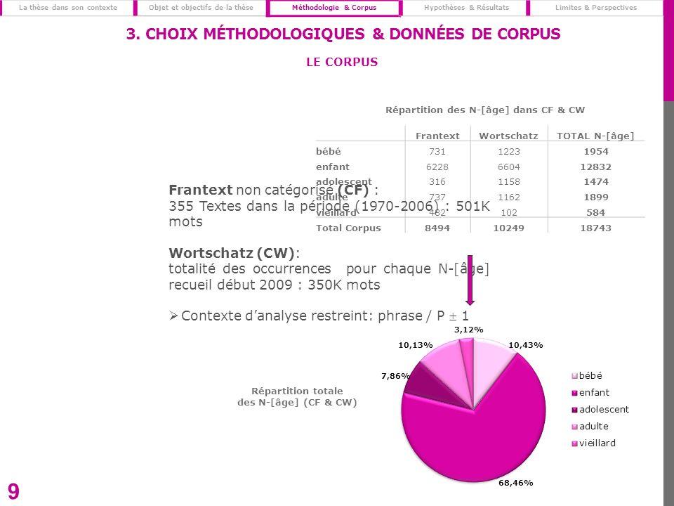 FrantextWortschatzTOTAL N-[âge] bébé73112231954 enfant6228660412832 adolescent31611581474 adulte73711621899 vieillard482102584 Total Corpus84941024918743 9 Frantext non catégorisé (CF) : 355 Textes dans la période (1970-2006) : 501K mots Wortschatz (CW): totalité des occurrences pour chaque N-[âge] recueil début 2009 : 350K mots Contexte danalyse restreint: phrase / P 1 Répartition totale des N-[âge] (CF & CW) Répartition des N-[âge] dans CF & CW 3.