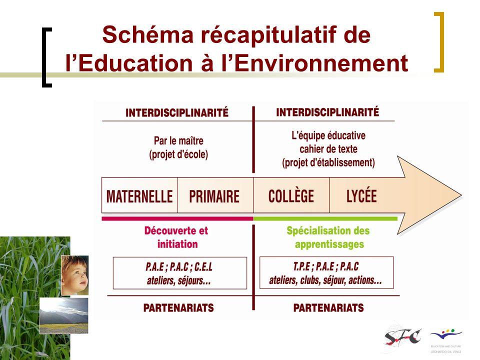 Schéma récapitulatif de lEducation à lEnvironnement