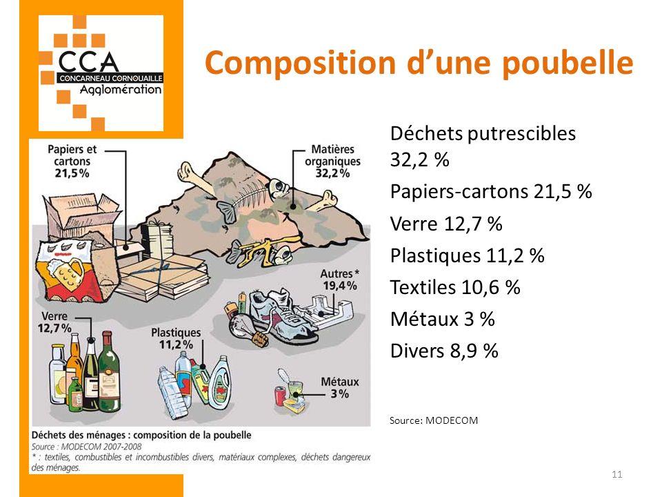 Composition dune poubelle Déchets putrescibles 32,2 % Papiers-cartons 21,5 % Verre 12,7 % Plastiques 11,2 % Textiles 10,6 % Métaux 3 % Divers 8,9 % So