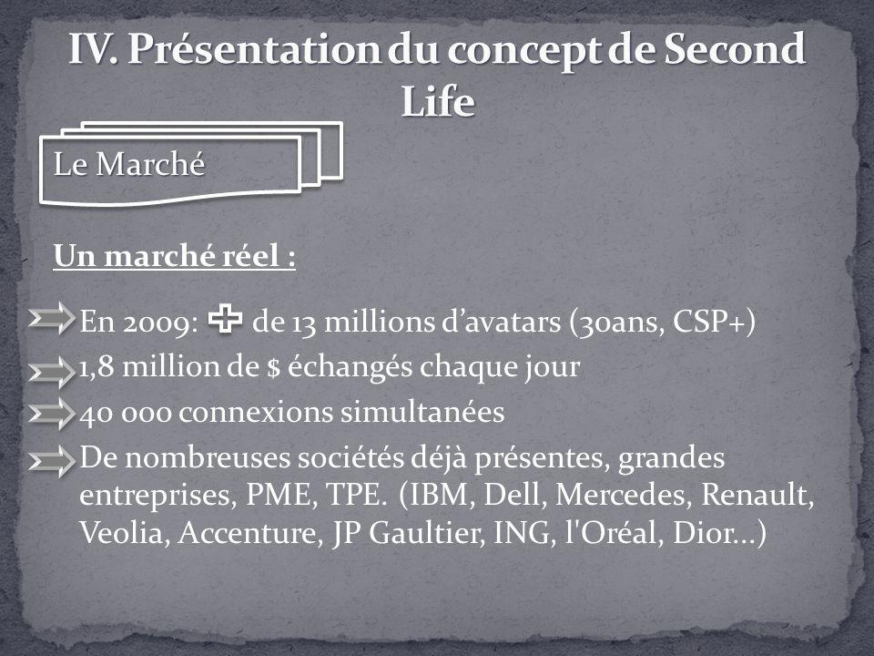 Le Marché Un marché réel : En 2009: de 13 millions davatars (30ans, CSP+) 1,8 million de $ échangés chaque jour 40 000 connexions simultanées De nombr
