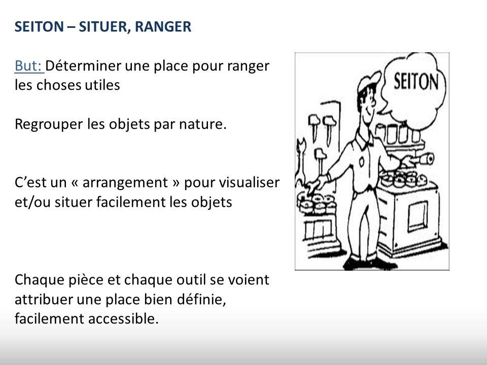 SEITON – SITUER, RANGER But: Déterminer une place pour ranger les choses utiles Regrouper les objets par nature. Cest un « arrangement » pour visualis