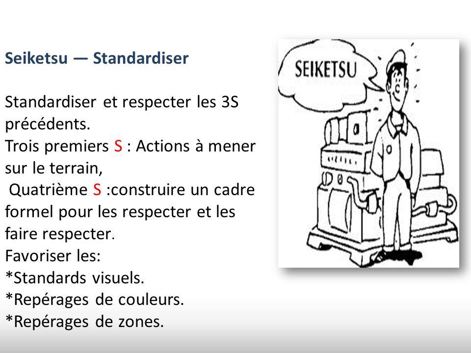 Seiketsu Standardiser Standardiser et respecter les 3S précédents. Trois premiers S : Actions à mener sur le terrain, Quatrième S :construire un cadre