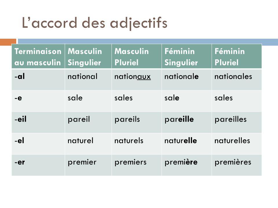 Laccord des adjectifs Terminaison au masculin Masculin Singulier Masculin Pluriel Féminin Singulier Féminin Pluriel -alnationalnationauxnationalenatio