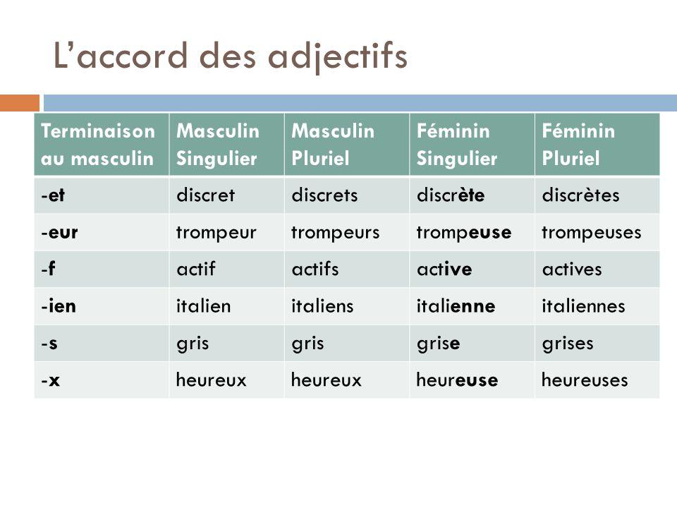 Laccord des adjectifs Terminaison au masculin Masculin Singulier Masculin Pluriel Féminin Singulier Féminin Pluriel -etdiscretdiscretsdiscrètediscrète