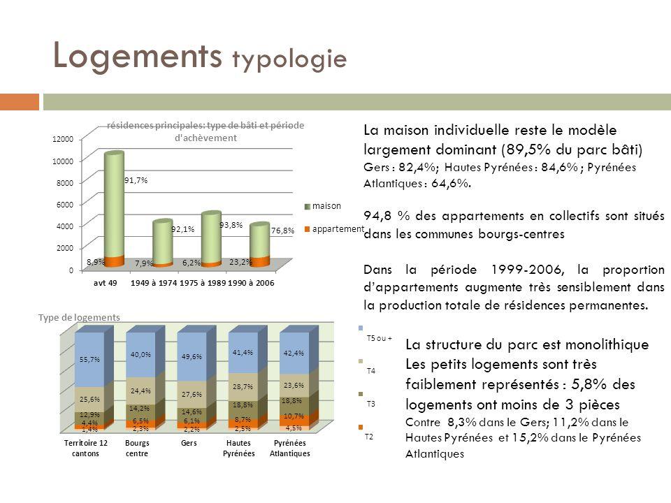 Logements typologie La maison individuelle reste le modèle largement dominant (89,5% du parc bâti) Gers : 82,4%; Hautes Pyrénées : 84,6% ; Pyrénées Atlantiques : 64,6%.