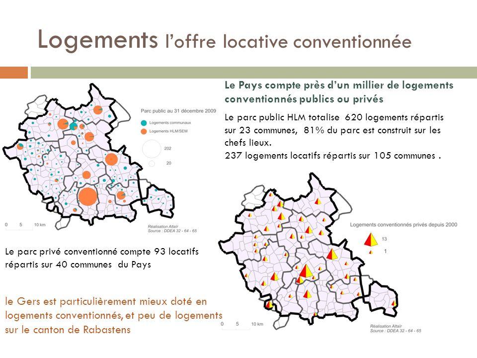 Logements loffre locative conventionnée Le Pays compte près dun millier de logements conventionnés publics ou privés Le parc public HLM totalise 620 logements répartis sur 23 communes, 81% du parc est construit sur les chefs lieux.