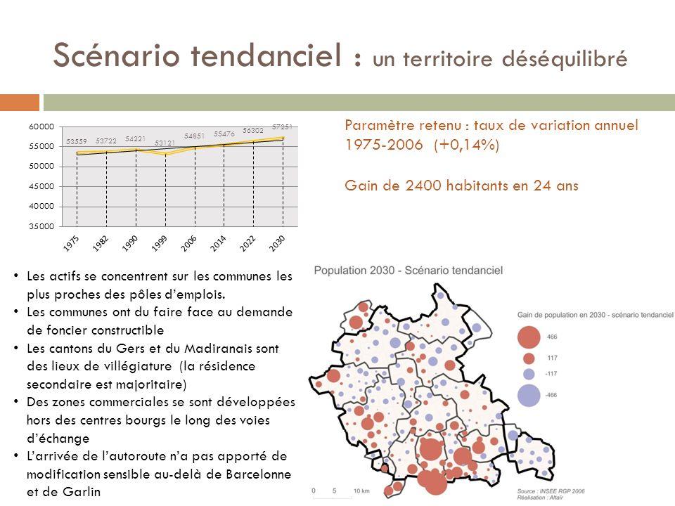Scénario tendanciel : un territoire déséquilibré Paramètre retenu : taux de variation annuel 1975-2006 (+0,14%) Gain de 2400 habitants en 24 ans Les actifs se concentrent sur les communes les plus proches des pôles demplois.