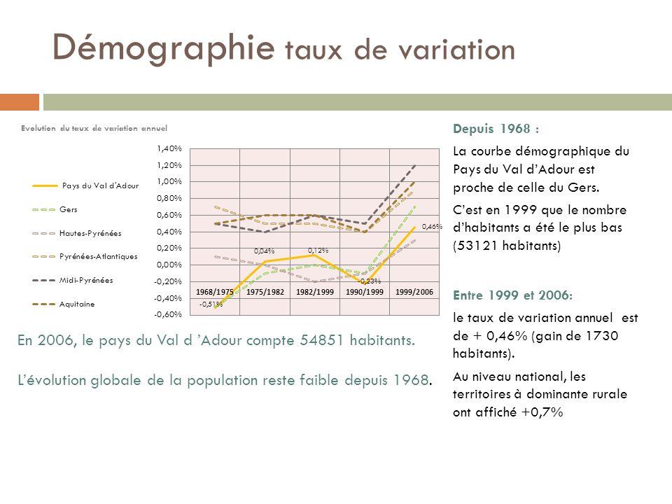 Démographie taux de variation Depuis 1968 : La courbe démographique du Pays du Val dAdour est proche de celle du Gers.