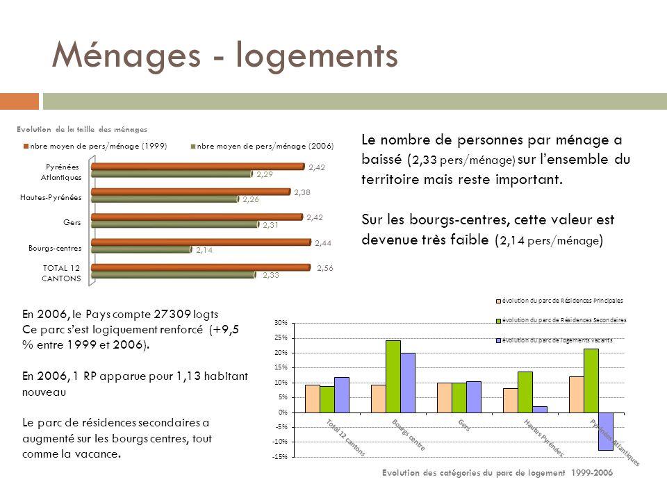 Logements statut doccupation Conforme au profil des territoires ruraux, le statut de propriétaire occupant est largement majoritaire (76,4%) Gers : 68,2%; Hautes Pyrénées : 64,1% ; Pyrénées Atlantiques : 60,8%.