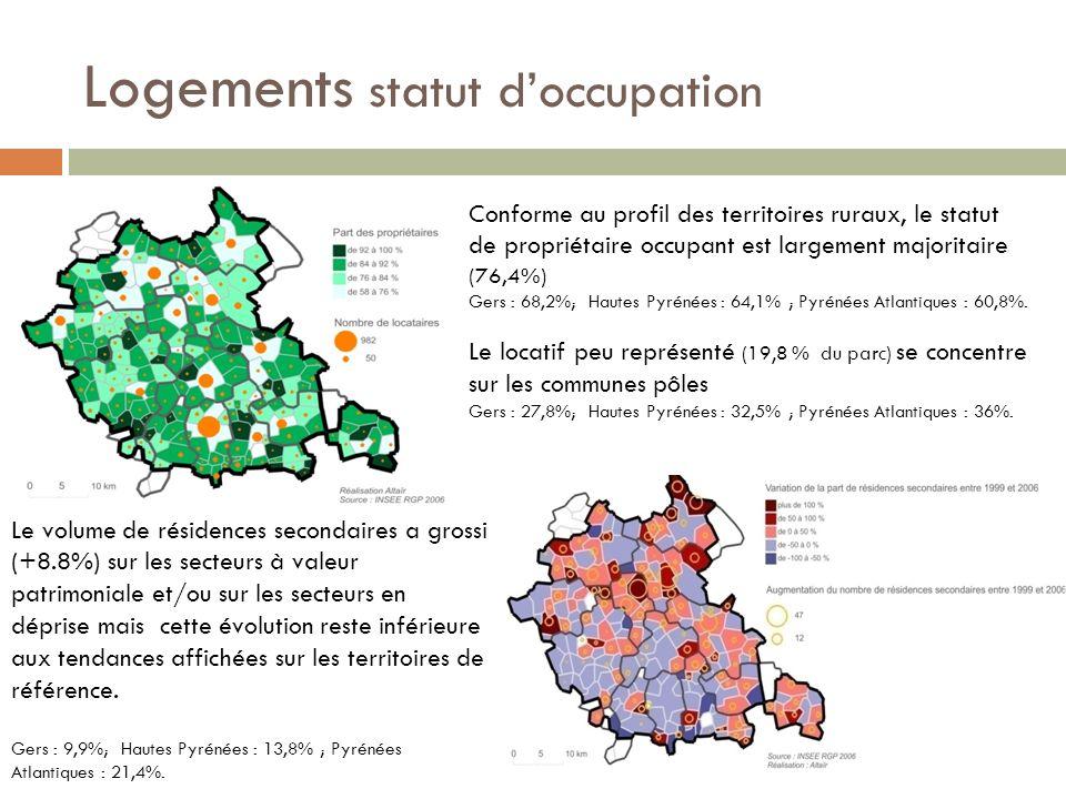 Logements la vacance Près de 9 % du parc de logements est vacant sur lensemble du territoire et on compte 9,4% de logements vacants sur les bourgs-centres Gers : 8,3%; Hautes Pyrénées : 6,9% ; Pyrénées Atlantiques : 5,2%.