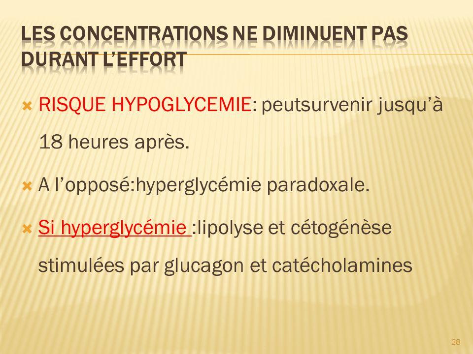 RISQUE HYPOGLYCEMIE: peutsurvenir jusquà 18 heures après.