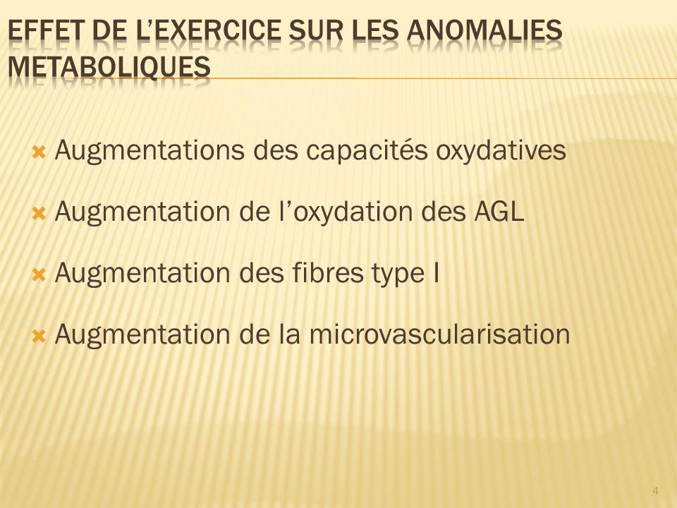 Augmentations des capacités oxydatives Augmentation de loxydation des AGL Augmentation des fibres type I Augmentation de la microvascularisation 4