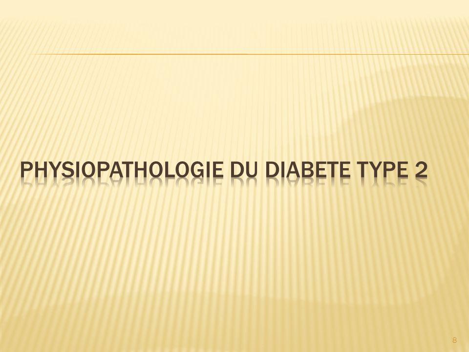 Durée et intensité de leffort Le type de traitement insulinique La glycémie au début de leffort Pb liés à résorption de linsuline: lieu,profondeur.