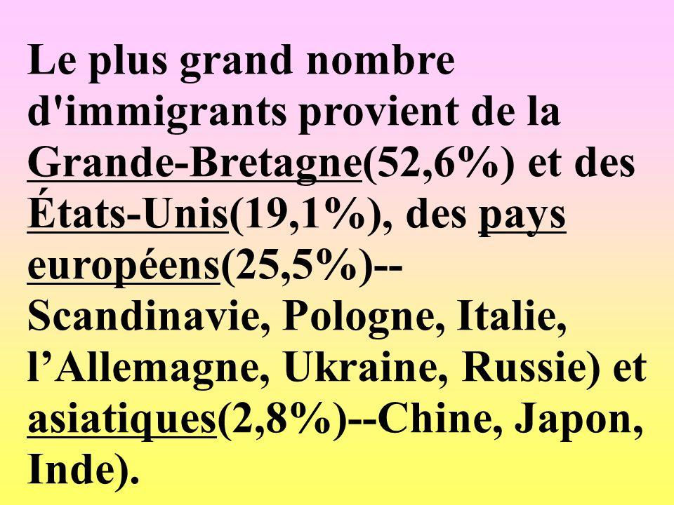 Le plus grand nombre d'immigrants provient de la Grande-Bretagne(52,6%) et des États-Unis(19,1%), des pays européens(25,5%)-- Scandinavie, Pologne, It