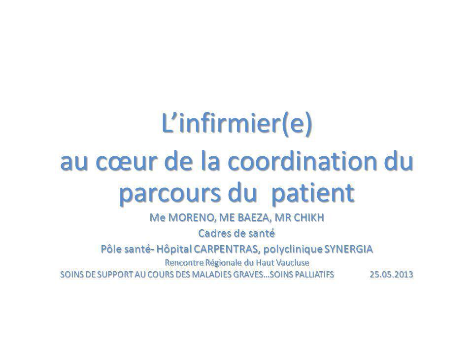 Linfirmier(e) au cœur de la coordination du parcours du patient Me MORENO, ME BAEZA, MR CHIKH Cadres de santé Pôle santé- Hôpital CARPENTRAS, polyclinique SYNERGIA Rencontre Régionale du Haut Vaucluse SOINS DE SUPPORT AU COURS DES MALADIES GRAVES…SOINS PALLIATIFS 25.05.2013